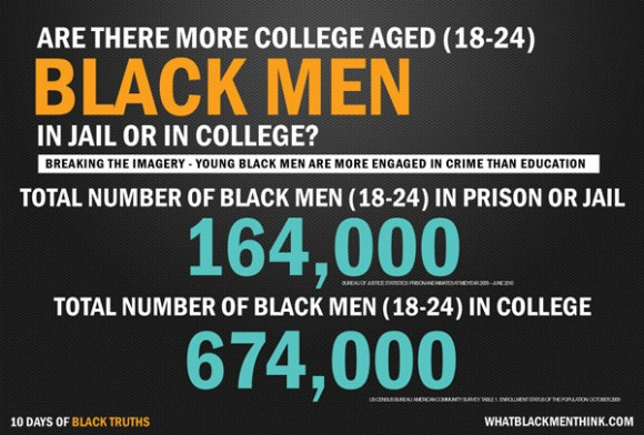 Are there more Black men in Jail or College?